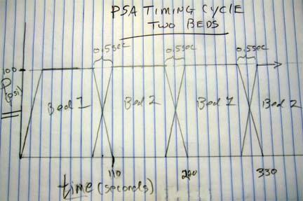 DIY Pressure Swing Adsorber (PSA)